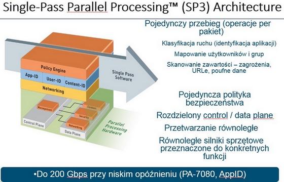 PA_SP3_architecture_3
